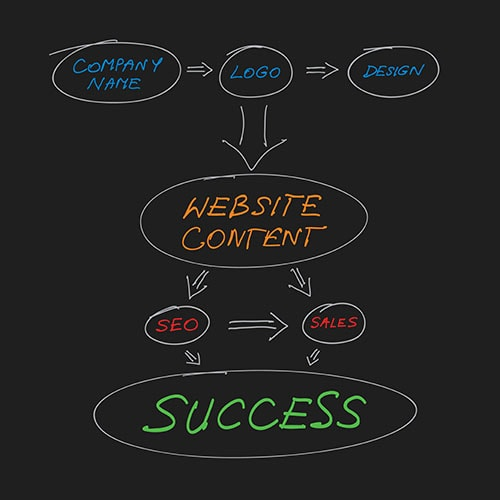 Great-Web-Site-Content-Will-Grow-Your-Business